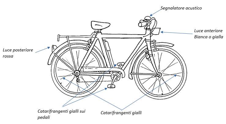 La Dotazione obbligatoria per le biciclette